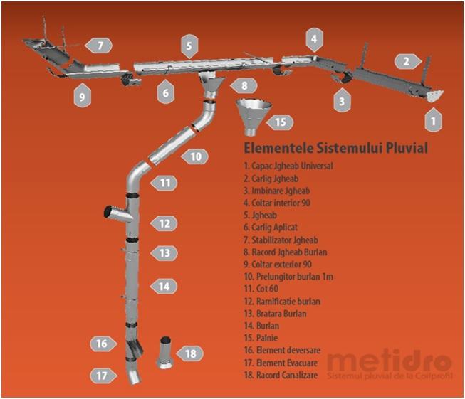 componente sistem pluvial